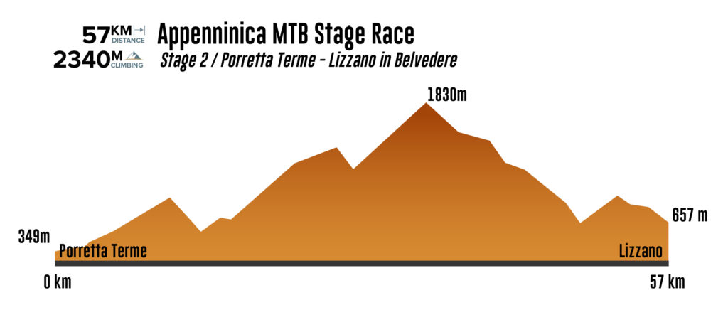 Appenninica MTB stage 2 2021 elevation