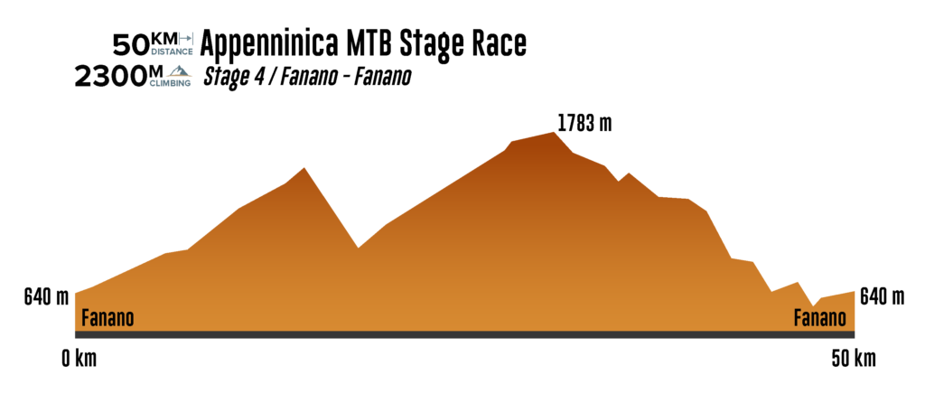 Stage 4 Pippo Yeah Appenninica MTB