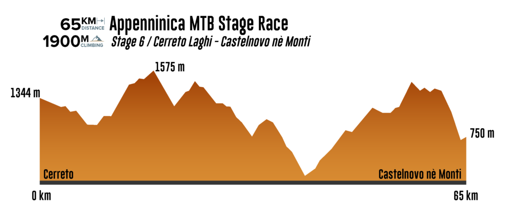 Stage 6 Appenninica MTB Stage Race 2021