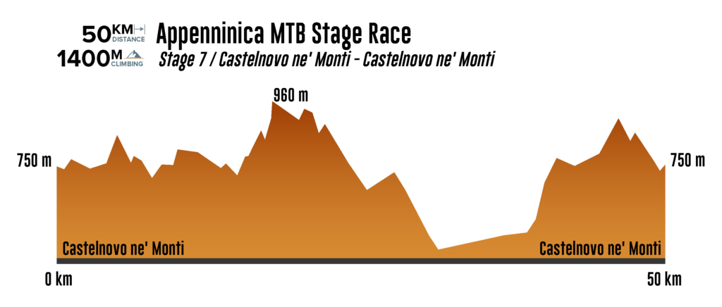 Stage 7 Appenninica MTB elevation chart